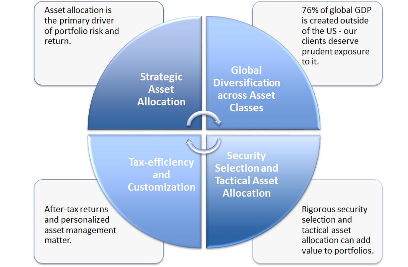 Investment Management - Capital Planning Advisors